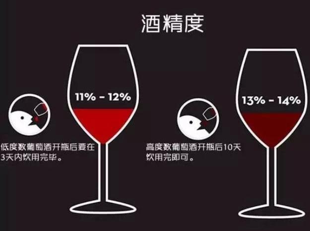 按酒精含量划分