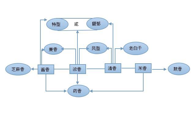 中国十二种香型白酒及其相互关系