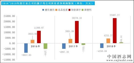 """华致酒行:2018营收净利双增长 试水""""新零售""""成效初显"""